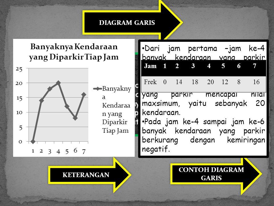DIAGRAM GARIS PENGERTIAN : Data yang disajikan dengan grafik yang berbentuk garis lurus disebut diagram garis atau grafik garis.