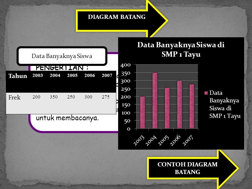 DIAGRAM BATANG PENGERTIAN : Penyajian data statistika dengan menggunakan gambar berbentuk balok atau batang disebut diagram batang. Batang-batang ters