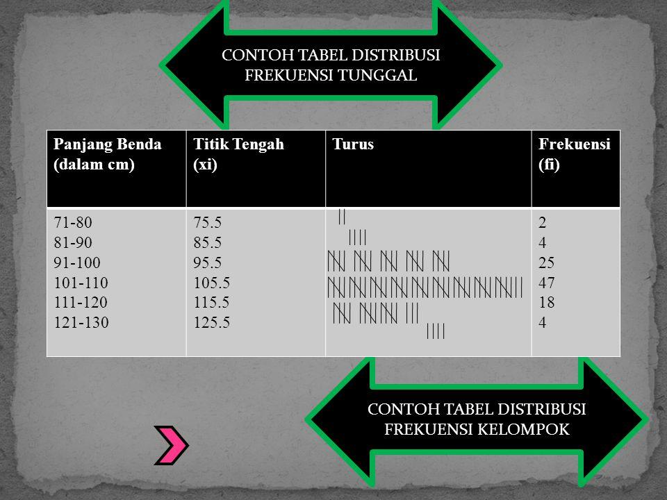 CONTOH TABEL DISTRIBUSI FREKUENSI TUNGGAL Nilai Ulangan Xi TurusBanyak Siswa (Frekuensi) fi 23456782345678 2 4 5 8 11 6 4 CONTOH TABEL DISTRIBUSI FREKUENSI KELOMPOK Panjang Benda (dalam cm) Titik Tengah (xi) TurusFrekuensi (fi) 71-80 81-90 91-100 101-110 111-120 121-130 75.5 85.5 95.5 105.5 115.5 125.5 2 4 25 47 18 4