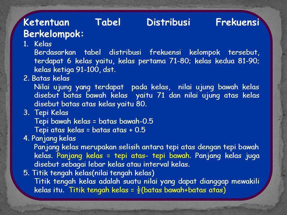 Ketentuan Tabel Distribusi Frekuensi Berkelompok: 1.Kelas Berdasarkan tabel distribusi frekuensi kelompok tersebut, terdapat 6 kelas yaitu, kelas pert