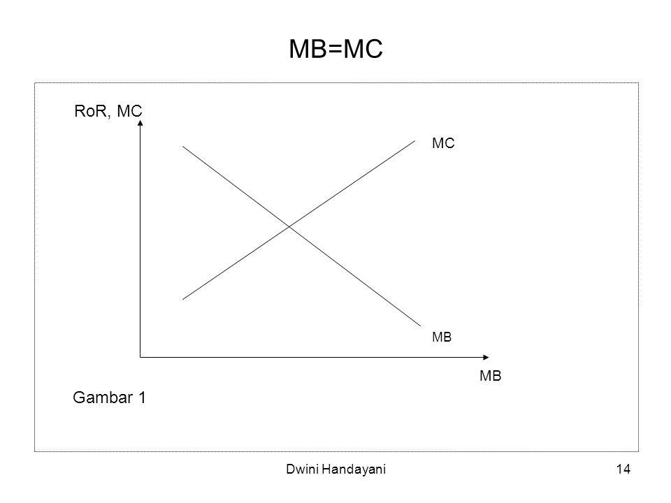 14 MB=MC MB MC RoR, MC Gambar 1 Dwini Handayani