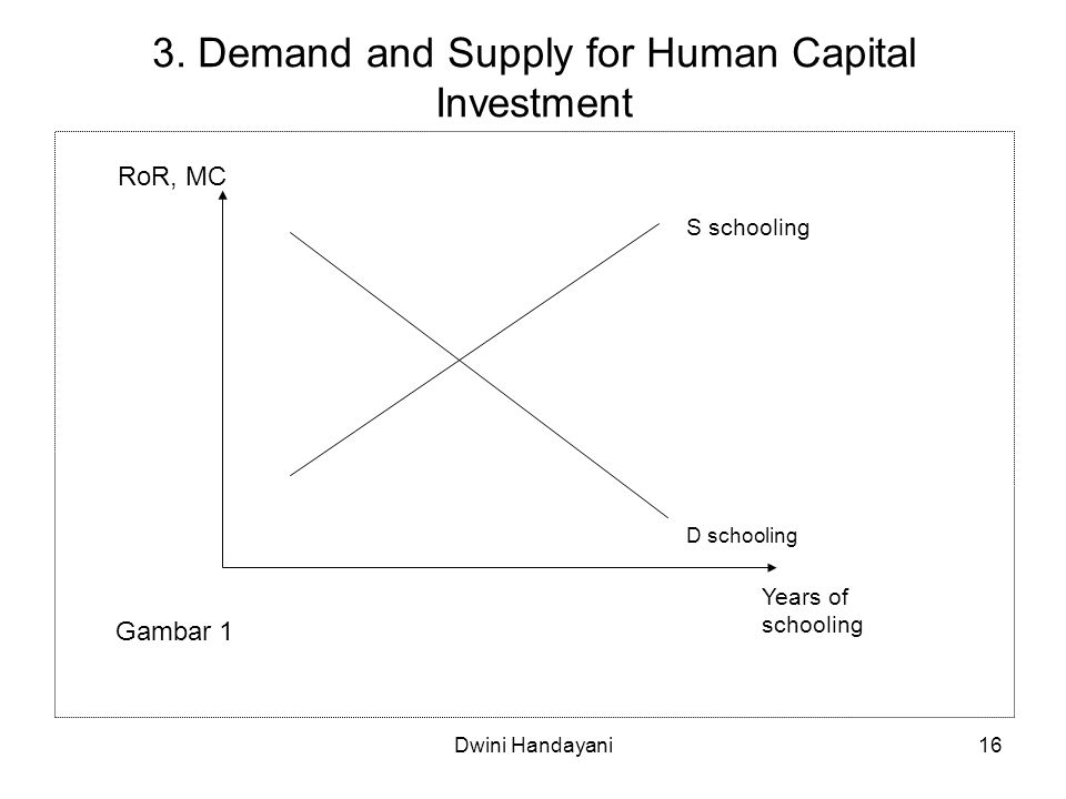 16 3. Demand and Supply for Human Capital Investment Years of schooling D schooling S schooling RoR, MC Gambar 1 Dwini Handayani