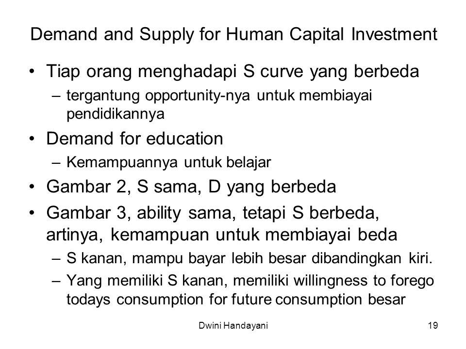 19 Demand and Supply for Human Capital Investment Tiap orang menghadapi S curve yang berbeda –tergantung opportunity-nya untuk membiayai pendidikannya