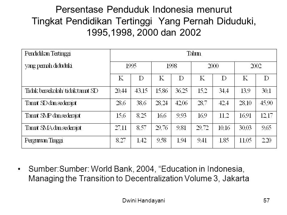 57 Persentase Penduduk Indonesia menurut Tingkat Pendidikan Tertinggi Yang Pernah Diduduki, 1995,1998, 2000 dan 2002 Sumber:Sumber: World Bank, 2004, Education in Indonesia, Managing the Transition to Decentralization Volume 3, Jakarta Dwini Handayani