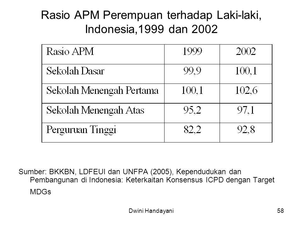 58 Rasio APM Perempuan terhadap Laki-laki, Indonesia,1999 dan 2002 Sumber: BKKBN, LDFEUI dan UNFPA (2005), Kependudukan dan Pembangunan di Indonesia: