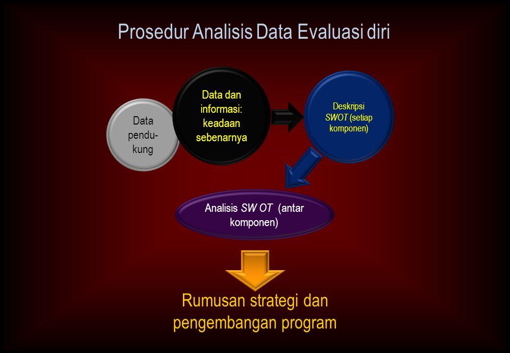 Prosedur Analisis Data Evaluasi diri Data pendu- kung Analisis SW OT (antar komponen) Deskripsi SWOT (setiap komponen) Data dan informasi: keadaan sebenarnya Rumusan strategi dan pengembangan program