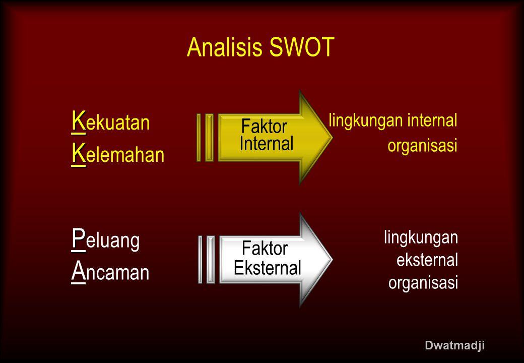 Faktor Internal Analisis SWOT K K ekuatan P P eluang K K elemahan A ncaman Faktor Eksternal lingkungan internal organisasi lingkungan eksternal organisasi Dwatmadji