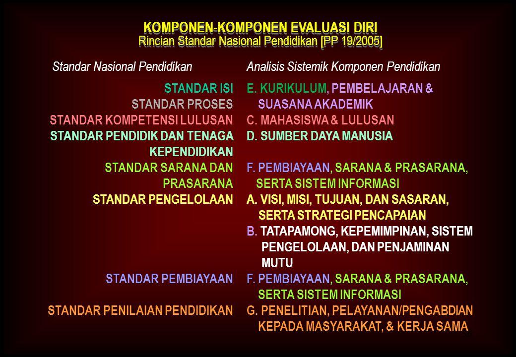 36 KOMPONEN-KOMPONEN EVALUASI DIRI Rincian Standar Nasional Pendidikan [PP 19/2005] KOMPONEN-KOMPONEN EVALUASI DIRI Rincian Standar Nasional Pendidikan [PP 19/2005] E.