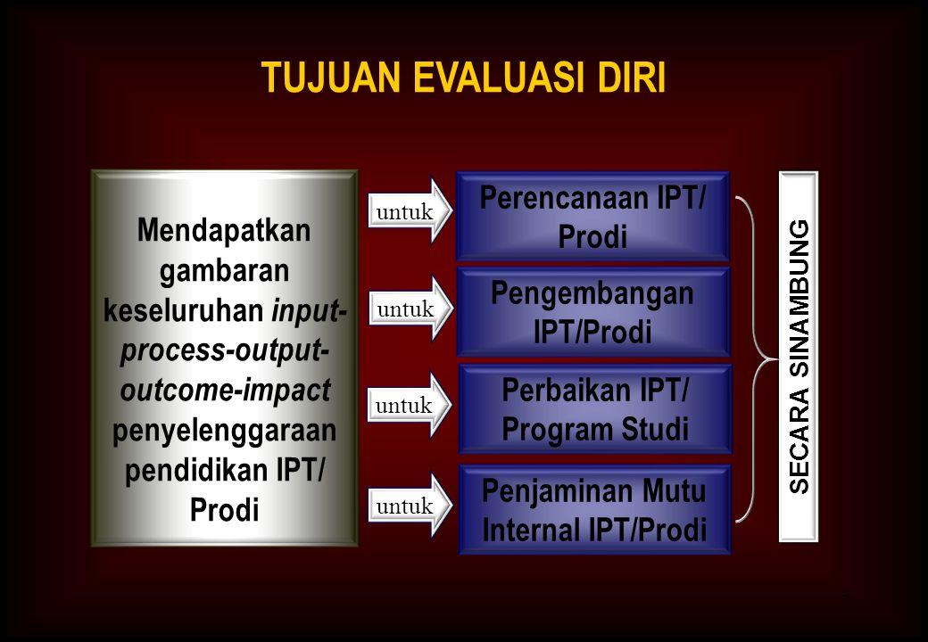 7 TUJUAN EVALUASI DIRI Mendapatkan gambaran keseluruhan input- process-output- outcome-impact penyelenggaraan pendidikan IPT/ Prodi Pengembangan IPT/Prodi Perencanaan IPT/ Prodi Perbaikan IPT/ Program Studi untuk SECARA SINAMBUNG Penjaminan Mutu Internal IPT/Prodi untuk