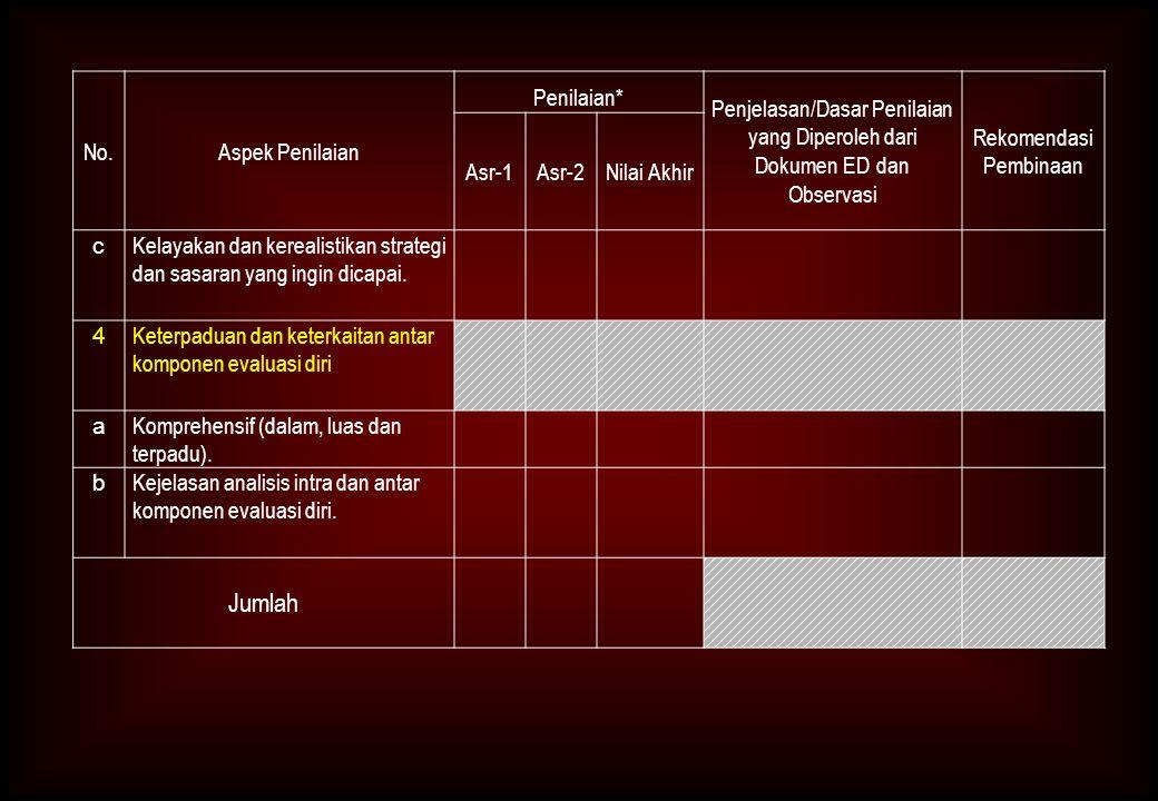 No.Aspek Penilaian Penilaian* Penjelasan/Dasar Penilaian yang Diperoleh dari Dokumen ED dan Observasi Rekomendasi Pembinaan Asr-1Asr-2Nilai Akhir c Kelayakan dan kerealistikan strategi dan sasaran yang ingin dicapai.