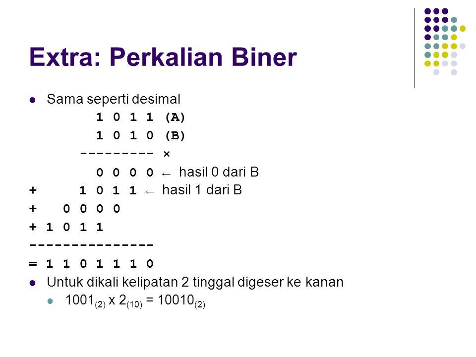 Extra: Perkalian Biner Sama seperti desimal 1 0 1 1 (A) 1 0 1 0 (B) --------- × 0 0 0 0 ← hasil 0 dari B + 1 0 1 1 ← hasil 1 dari B + 0 0 0 0 + 1 0 1
