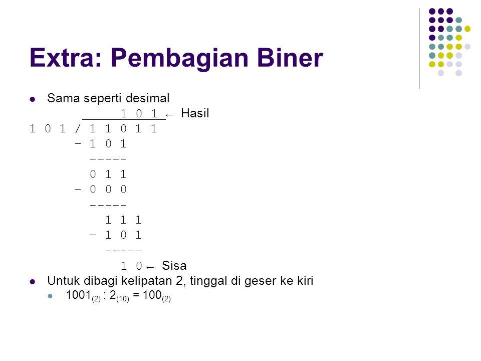 Extra: Pembagian Biner Sama seperti desimal 1 0 1 ← Hasil 1 0 1 / 1 1 0 1 1 − 1 0 1 ----- 0 1 1 − 0 0 0 ----- 1 1 1 − 1 0 1 ----- 1 0 ← Sisa Untuk dib