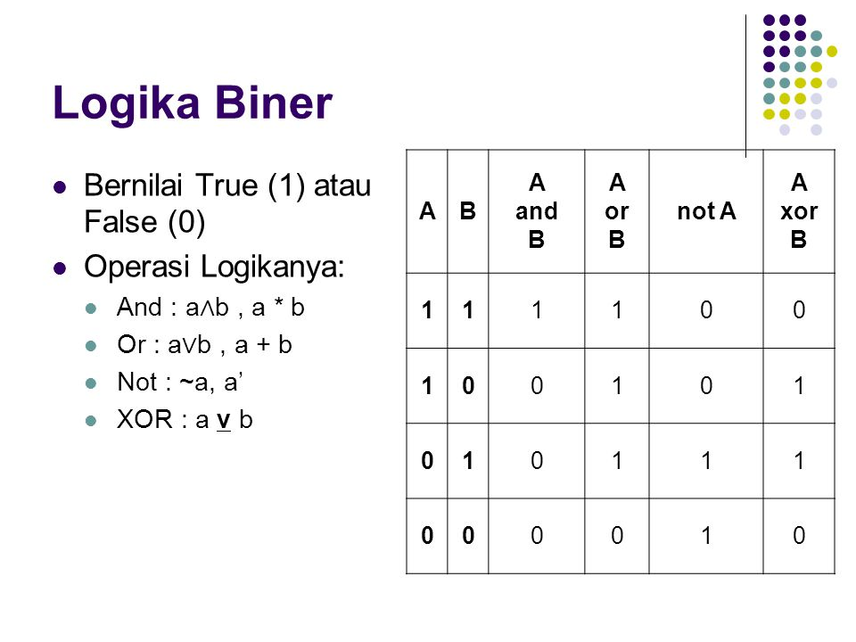 Logika Biner Bernilai True (1) atau False (0) Operasi Logikanya: And : a ∧ b, a * b Or : a ∨ b, a + b Not : ~a, a' XOR : a v b AB A and B A or B not A