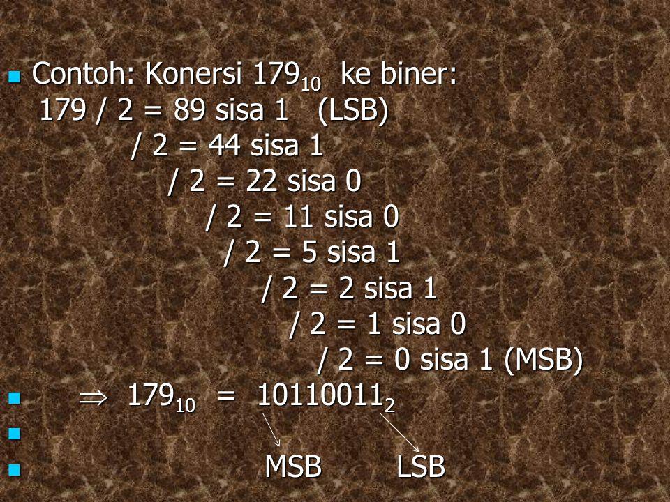 Contoh: Konersi 179 10 ke biner: Contoh: Konersi 179 10 ke biner: 179 / 2 = 89 sisa 1 (LSB) 179 / 2 = 89 sisa 1 (LSB) / 2 = 44 sisa 1 / 2 = 44 sisa 1