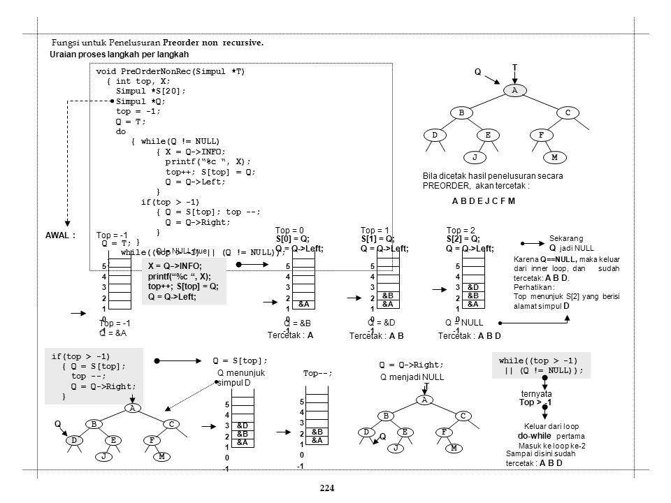 Fungsi untuk Penelusuran Preorder non recursive. void PreOrderNonRec(Simpul *T) { int top, X; Simpul *S[20]; Simpul *Q; top = -1; Q = T; do { while(Q