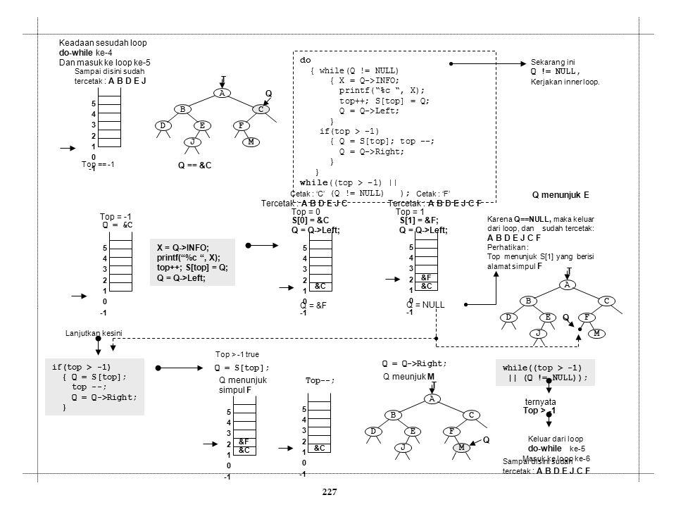 """227 Keadaan sesudah loop do-while ke-4 Dan masuk ke loop ke-5 do { while(Q != NULL) { X = Q->INFO; printf(""""%c """", X); top++; S[top] = Q; Q = Q->Left; }"""