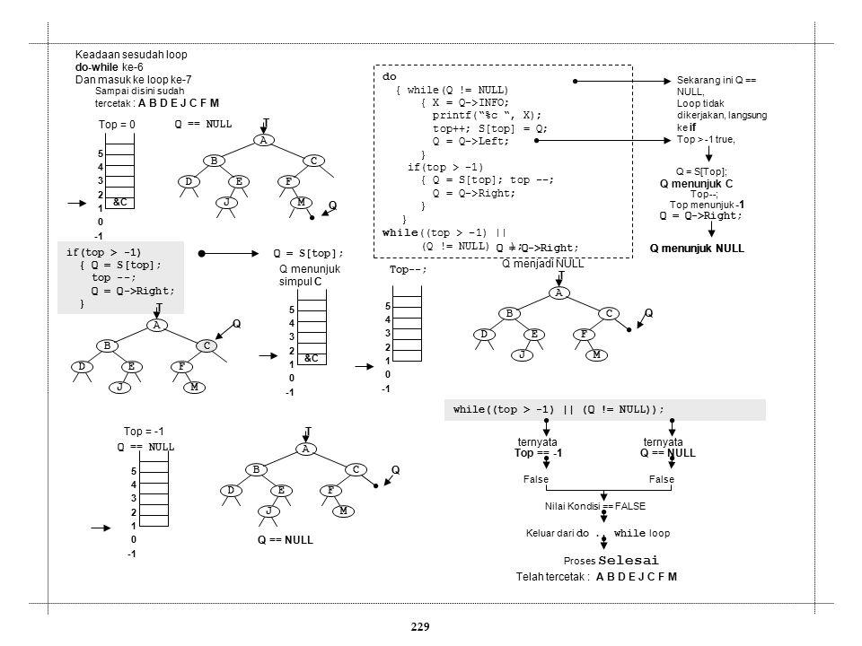 """229 Keadaan sesudah loop do-while ke-6 Dan masuk ke loop ke-7 do { while(Q != NULL) { X = Q->INFO; printf(""""%c """", X); top++; S[top] = Q; Q = Q->Left; }"""
