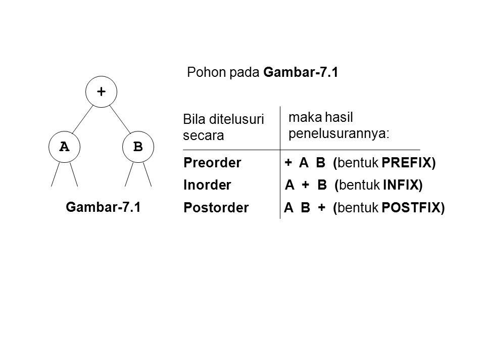 BA + Gambar-7.1 Bila ditelusuri secara Pohon pada Gambar-7.1 Preorder + A B (bentuk PREFIX) Inorder A + B (bentuk INFIX) Postorder A B + (bentuk POSTF