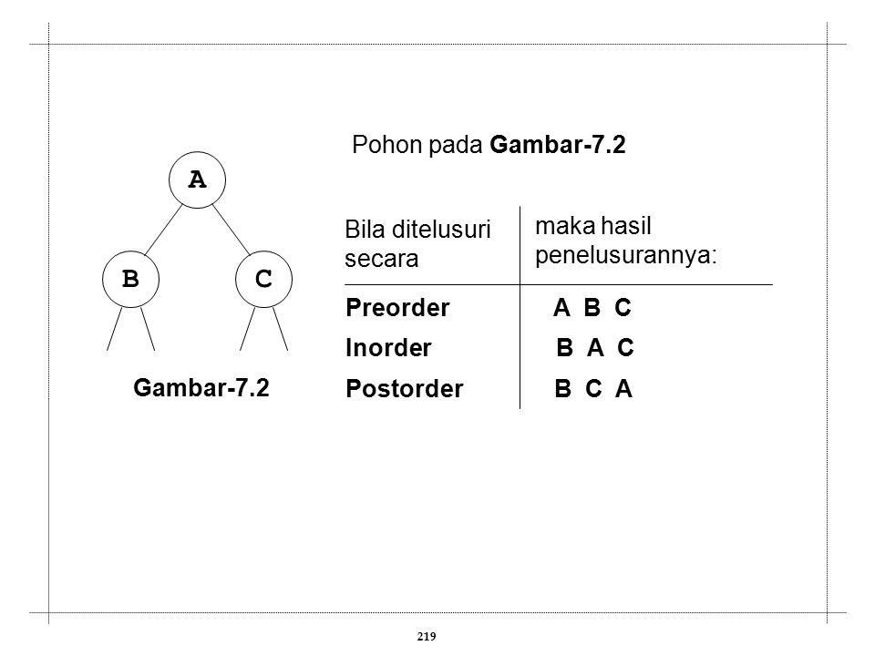 219 CB A Gambar-7.2 Bila ditelusuri secara Pohon pada Gambar-7.2 Preorder A B C Inorder B A C Postorder B C A maka hasil penelusurannya: