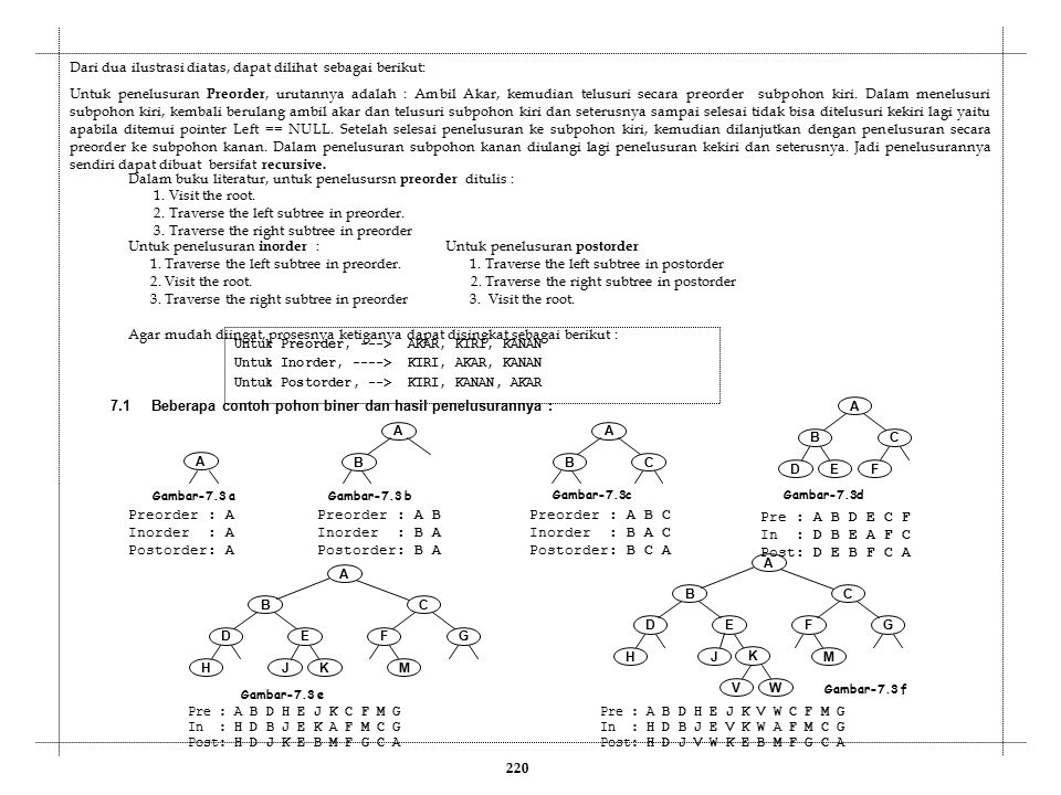 231 //0tree01.cpp #include struct Node { struct Node *Left; char INFO; struct Node *Right; }; typedef struct Node Simpul; Simpul *Akar, *P, Q; void Inisialisasi() { - } void BuatSimpul(char X) { - } void BuatAkar() { - } void PreOrder(Simpul *T) { - } void InOrder(Simpul *T) { - } void PostOrder(Simpul *T) { - } void Insert(int n, char X) { int S[20], Top, hasil; int sisa, arah; Simpul *Q; Top = -1; hasil = n; while(hasil > 1) { sisa = n % 2; n = n/2; hasil = n; Top++; S[Top] = sisa; } Q = Akar; while(Top > 0) { arah = S[Top]; Top--; if(arah == 0 ) Q = Q->Left; else Q = Q->Right; } arah = S[Top]; Top--; if (arah == 0) Q->Left = P; else Q->Right = P; } Bersambung ke sini Menginsert simpul sesuai dengan nomor simpul 2.