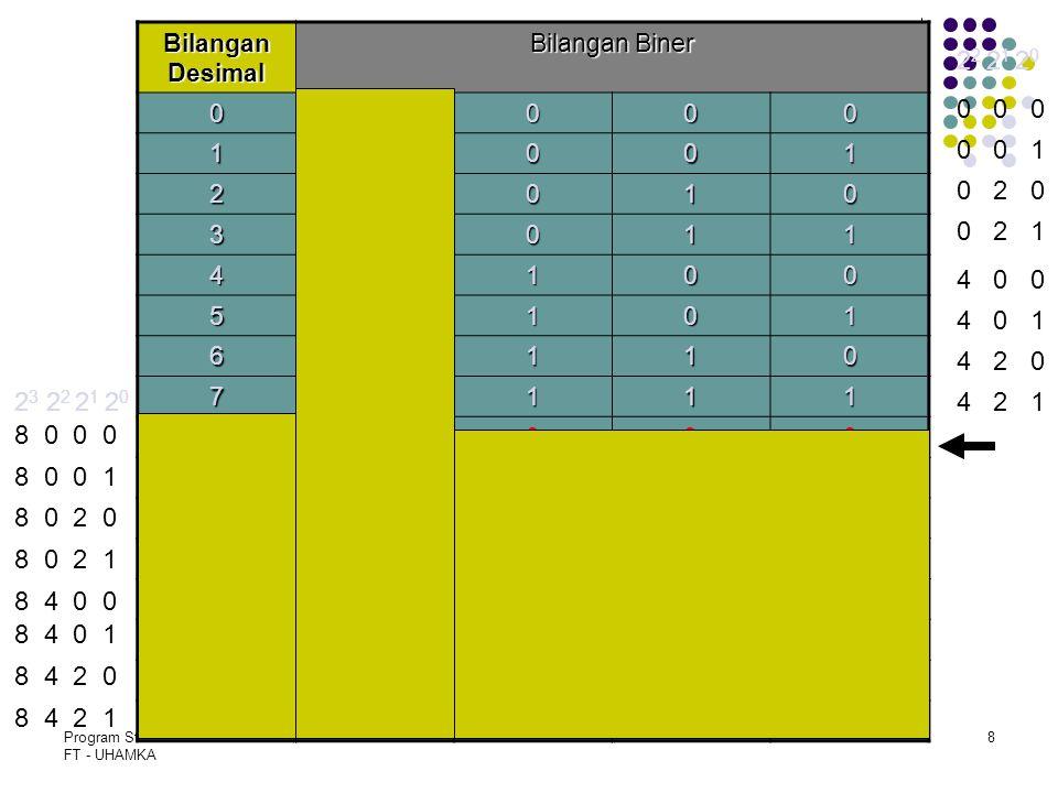Program Studi T. Elektro FT - UHAMKA Slide - 28 Bilangan Desimal Bilangan Biner 00000 10001 20010 30011 40100 50101 60110 70111 81000 91001 101010 111