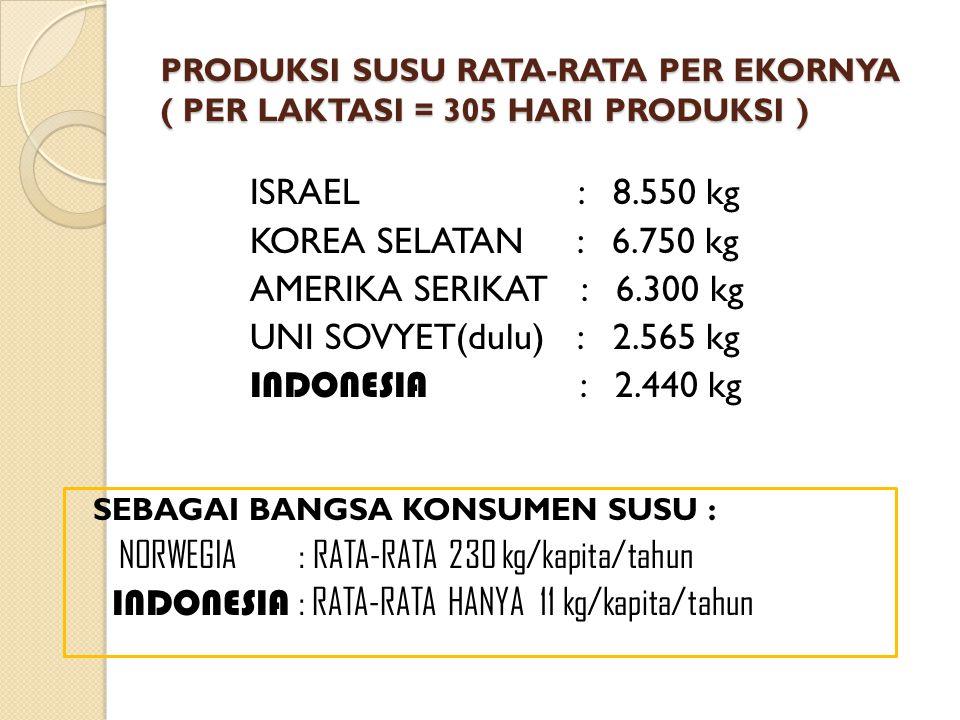 PRODUKSI SUSU RATA-RATA PER EKORNYA ( PER LAKTASI = 305 HARI PRODUKSI ) ISRAEL : 8.550 kg KOREA SELATAN : 6.750 kg AMERIKA SERIKAT : 6.300 kg UNI SOVY