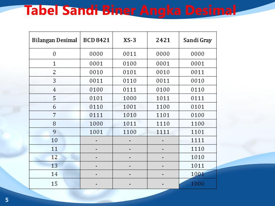 Tabel Sandi Biner Angka Desimal 5 Bilangan DesimalBCD 8421XS-32421Sandi Gray 0000000110000 1000101000001 20010010100100011 3 011000110010 401000111010
