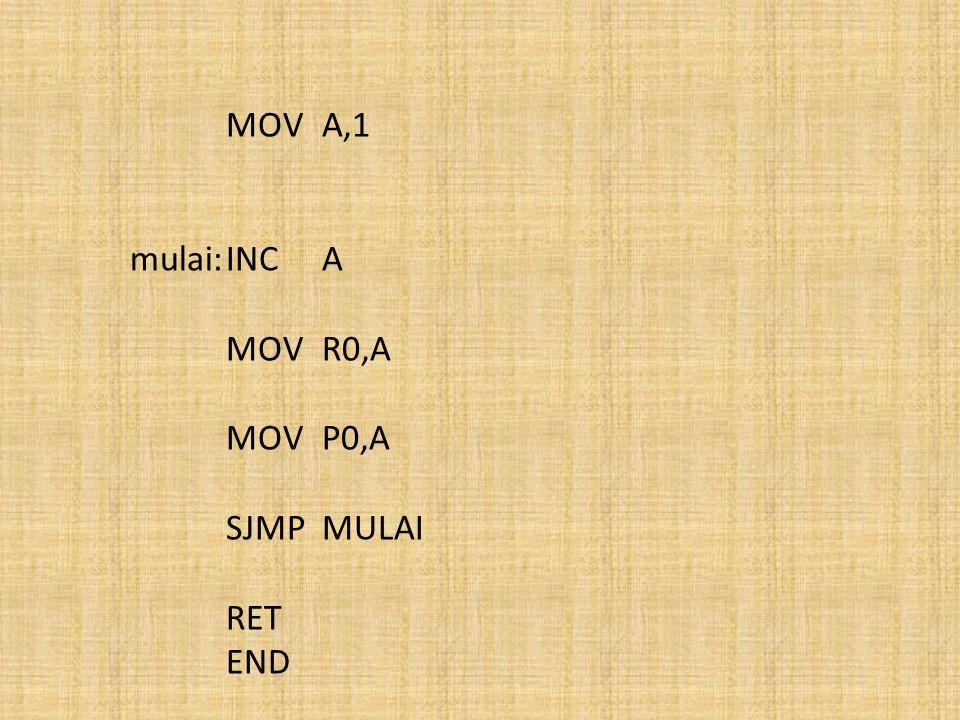 MOVA,1 mulai:INCA MOVR0,A MOVP0,A SJMPMULAI RET END