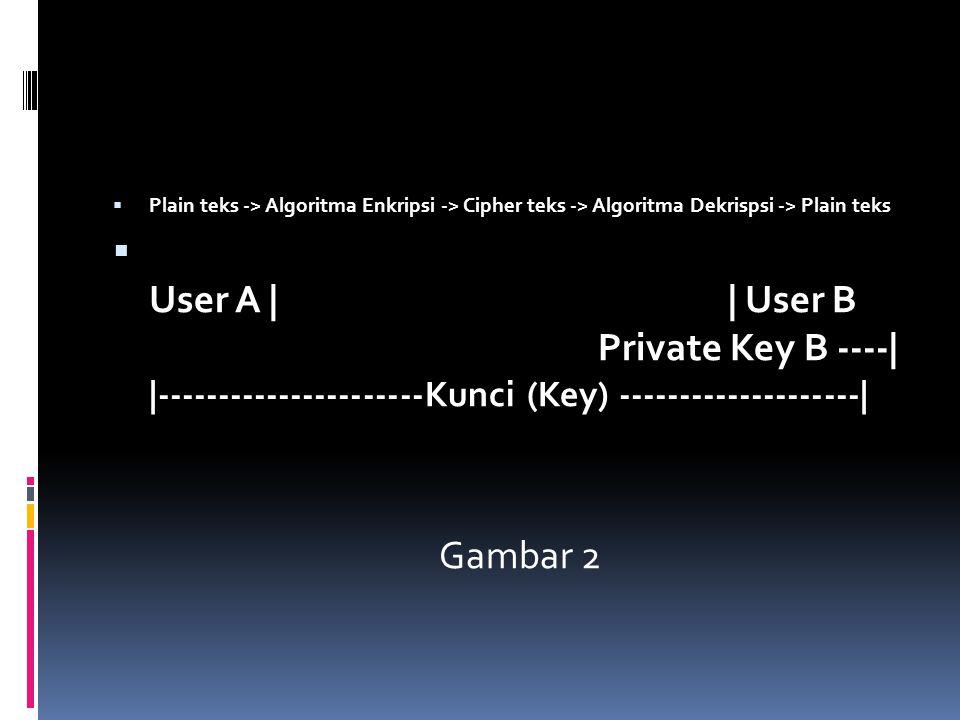  Plain teks -> Algoritma Enkripsi -> Cipher teks -> Algoritma Dekrispsi -> Plain teks  User A | | User B Private Key B ----| |----------------------