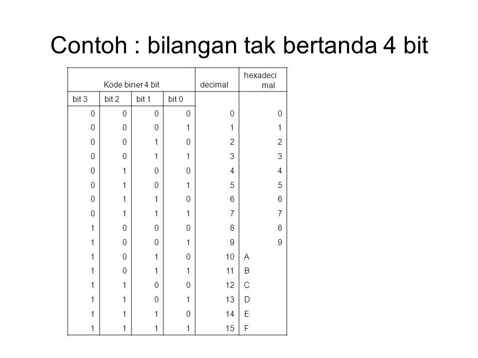 Contoh : bilangan tak bertanda 4 bit Kode biner 4 bitdecimal hexadeci mal bit 3bit 2bit 1bit 0 000000 000111 001022 001133 010044 010155 011066 011177 100088 100199 101010A 101111B 110012C 110113D 111014E 111115F