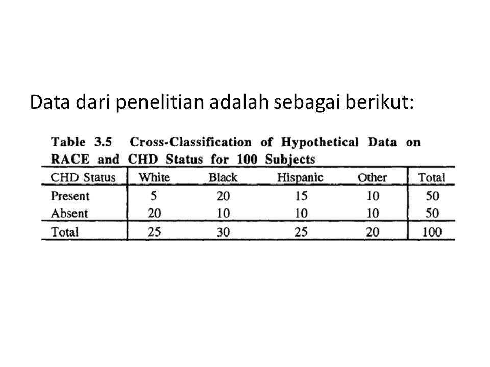 Data dari penelitian adalah sebagai berikut: