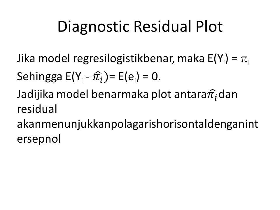 Diagnostic Residual Plot