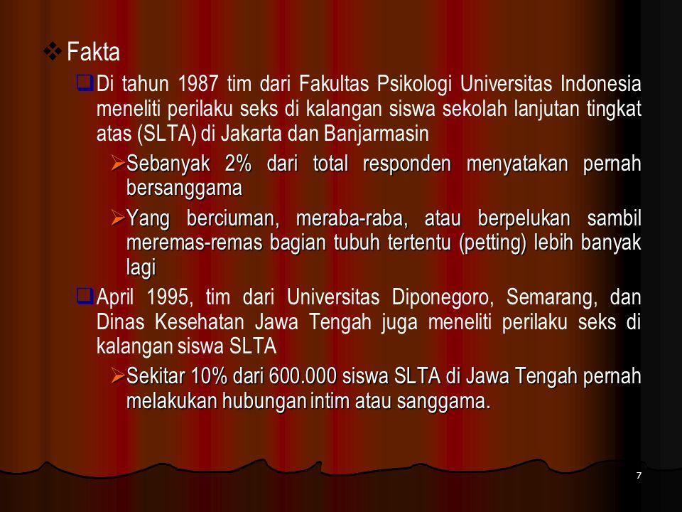  Fakta  Di tahun 1987 tim dari Fakultas Psikologi Universitas Indonesia meneliti perilaku seks di kalangan siswa sekolah lanjutan tingkat atas (SLTA