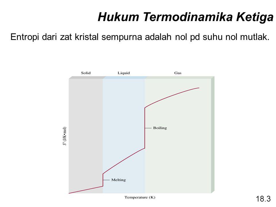 Hukum Termodinamika Ketiga Entropi dari zat kristal sempurna adalah nol pd suhu nol mutlak. 18.3