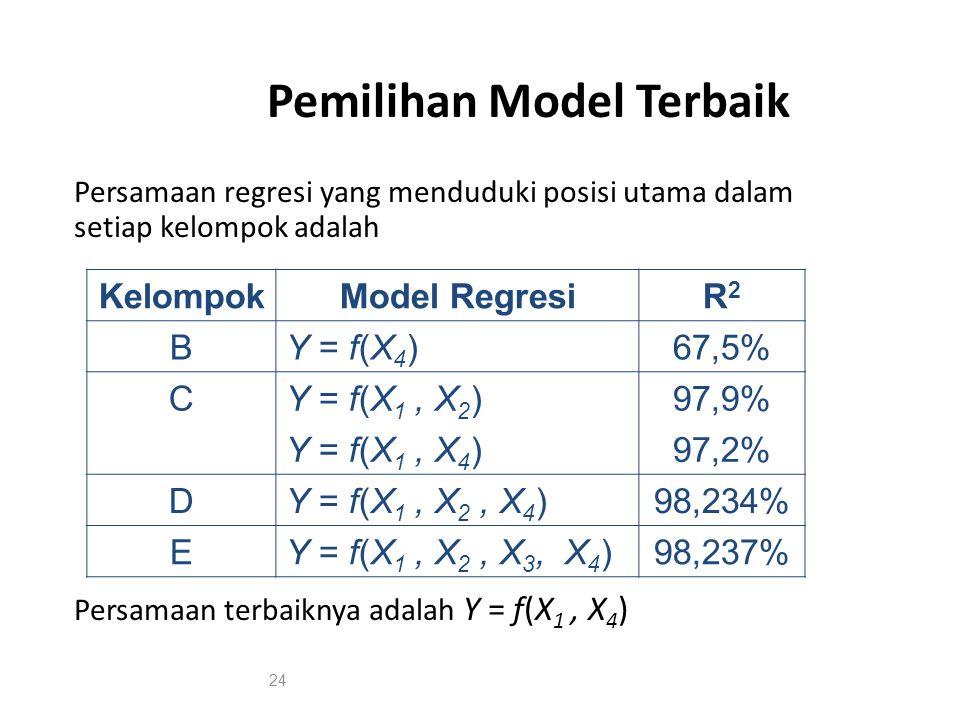 Pemilihan Model Terbaik Persamaan regresi yang menduduki posisi utama dalam setiap kelompok adalah Persamaan terbaiknya adalah Y = f(X 1, X 4 ) KelompokModel RegresiR2R2 BY = f(X 4 )67,5% CY = f(X 1, X 2 )97,9% Y = f(X 1, X 4 )97,2% DY = f(X 1, X 2, X 4 )98,234% EY = f(X 1, X 2, X 3, X 4 )98,237% 24