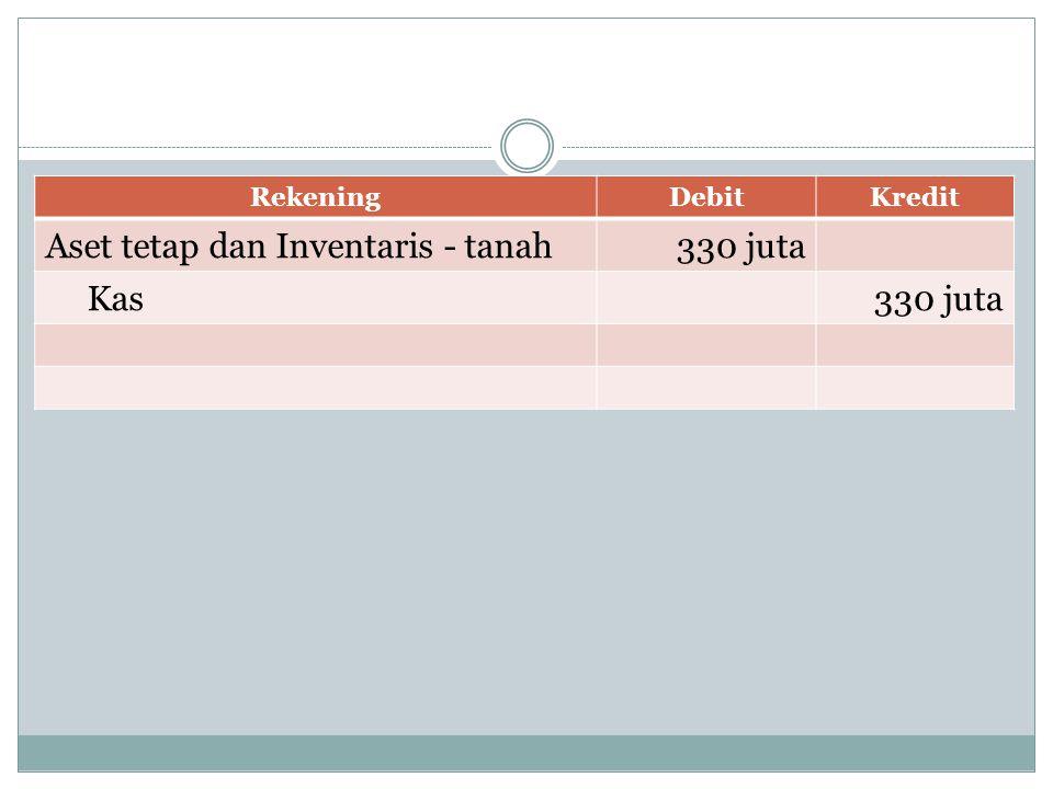 RekeningDebitKredit Aset tetap dan Inventaris - tanah330 juta Kas330 juta