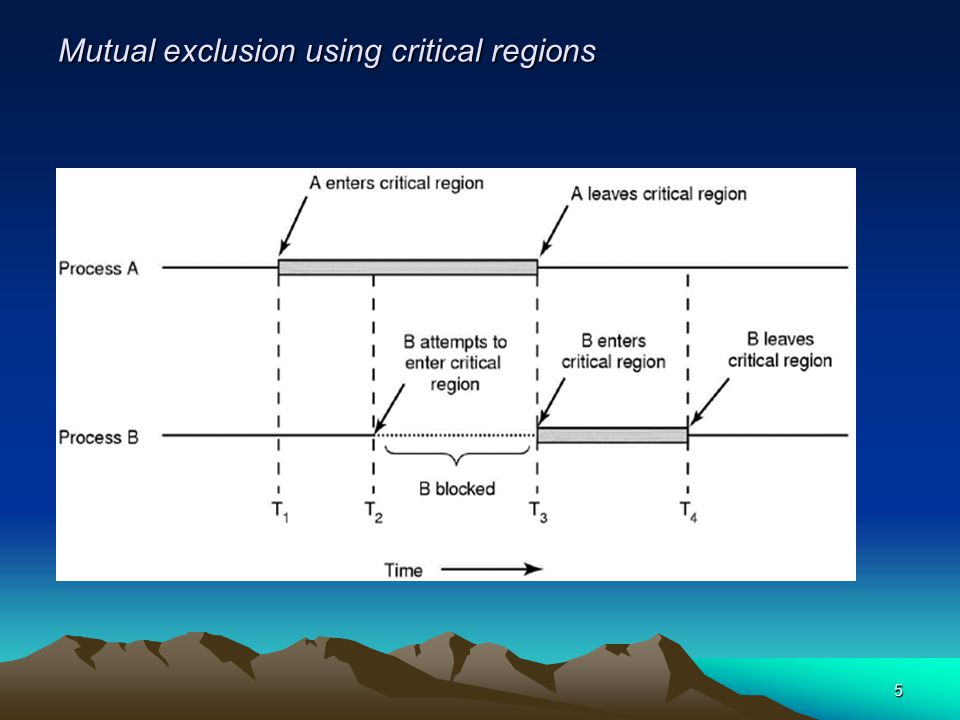 5 Mutual exclusion using critical regions