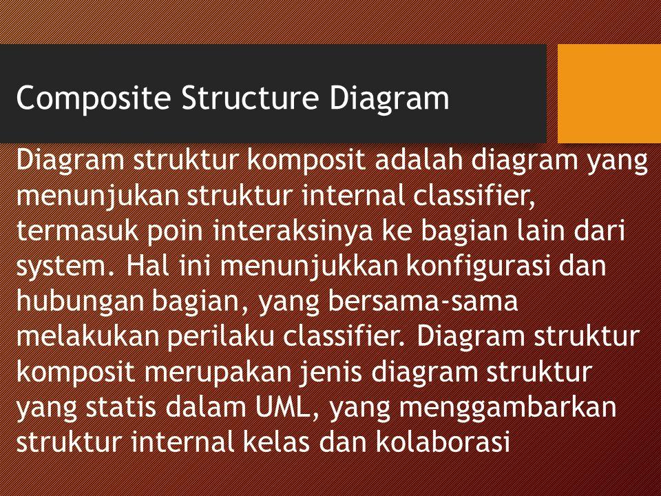 Composite Structure Diagram Diagram struktur komposit adalah diagram yang menunjukan struktur internal classifier, termasuk poin interaksinya ke bagian lain dari system.