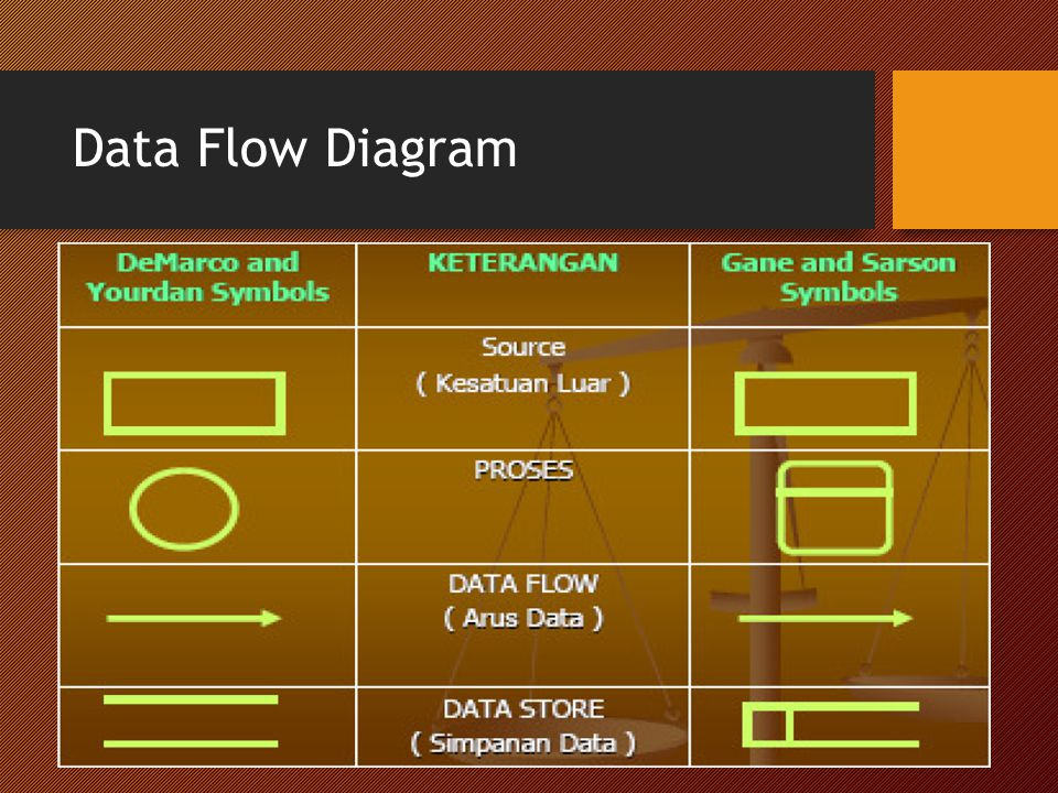 Package Diagram Diagram objek melengkapi notasi grafik untuk pemodelan objek, kelas dan relasinya dengan yang lain.