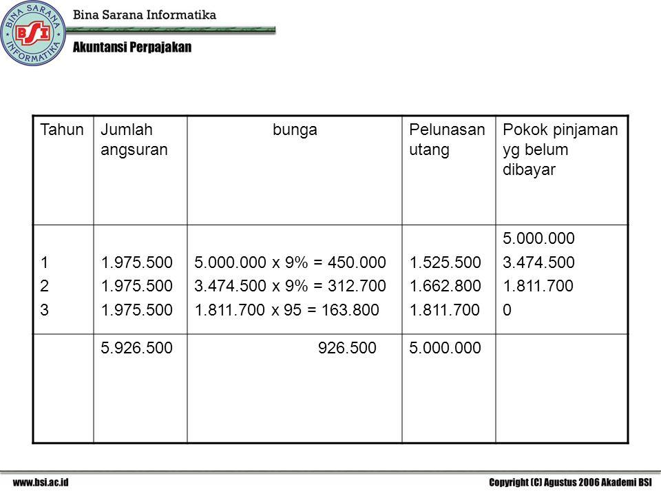TahunJumlah angsuran bungaPelunasan utang Pokok pinjaman yg belum dibayar 123123 1.975.500 5.000.000 x 9% = 450.000 3.474.500 x 9% = 312.700 1.811.700 x 95 = 163.800 1.525.500 1.662.800 1.811.700 5.000.000 3.474.500 1.811.700 0 5.926.500 926.5005.000.000