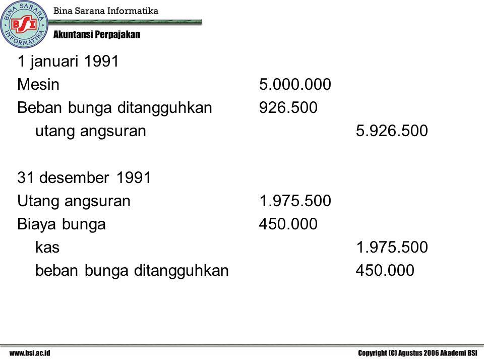 1 januari 1991 Mesin5.000.000 Beban bunga ditangguhkan926.500 utang angsuran5.926.500 31 desember 1991 Utang angsuran1.975.500 Biaya bunga450.000 kas1.975.500 beban bunga ditangguhkan450.000