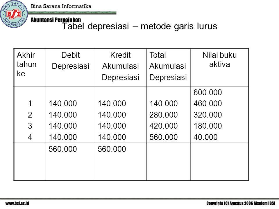 Tabel depresiasi – metode garis lurus Akhir tahun ke Debit Depresiasi Kredit Akumulasi Depresiasi Total Akumulasi Depresiasi Nilai buku aktiva 1234123