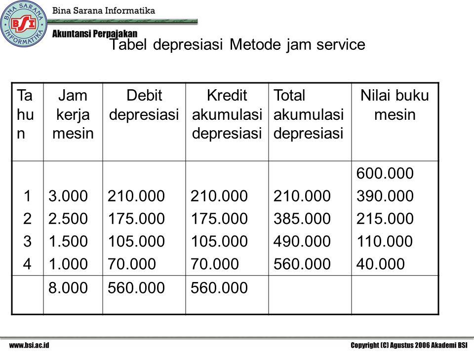 Tabel depresiasi Metode jam service Ta hu n Jam kerja mesin Debit depresiasi Kredit akumulasi depresiasi Total akumulasi depresiasi Nilai buku mesin 12341234 3.000 2.500 1.500 1.000 210.000 175.000 105.000 70.000 210.000 175.000 105.000 70.000 210.000 385.000 490.000 560.000 600.000 390.000 215.000 110.000 40.000 8.000560.000