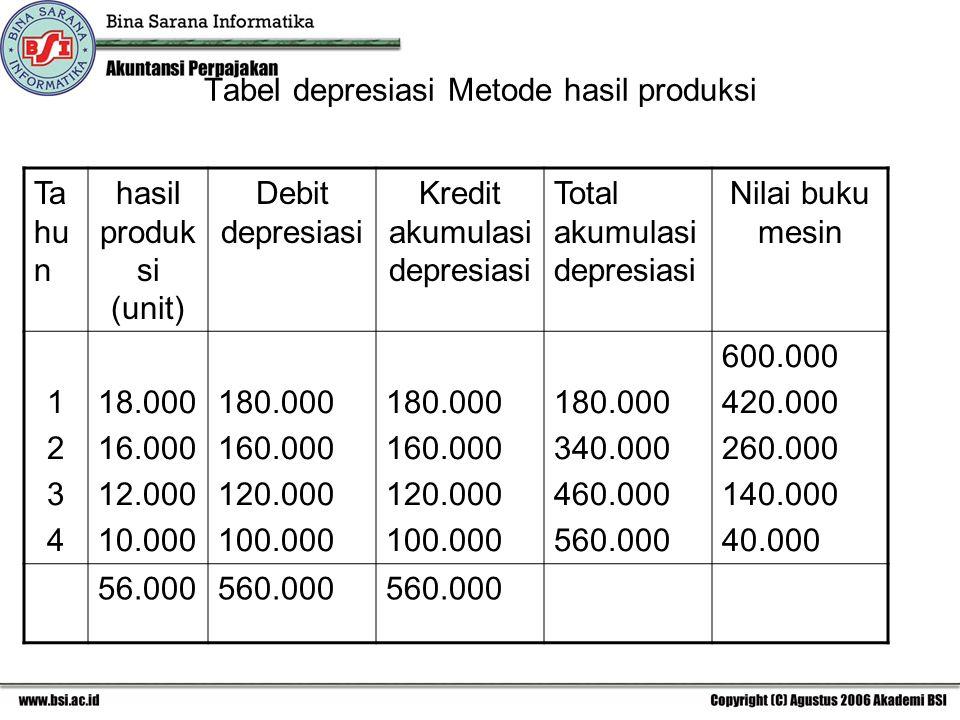 Tabel depresiasi Metode hasil produksi Ta hu n hasil produk si (unit) Debit depresiasi Kredit akumulasi depresiasi Total akumulasi depresiasi Nilai buku mesin 12341234 18.000 16.000 12.000 10.000 180.000 160.000 120.000 100.000 180.000 160.000 120.000 100.000 180.000 340.000 460.000 560.000 600.000 420.000 260.000 140.000 40.000 56.000560.000