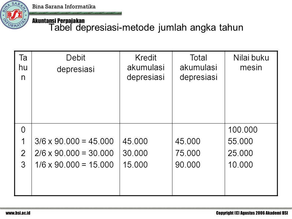 Tabel depresiasi-metode jumlah angka tahun Ta hu n Debit depresiasi Kredit akumulasi depresiasi Total akumulasi depresiasi Nilai buku mesin 01230123 3/6 x 90.000 = 45.000 2/6 x 90.000 = 30.000 1/6 x 90.000 = 15.000 45.000 30.000 15.000 45.000 75.000 90.000 100.000 55.000 25.000 10.000