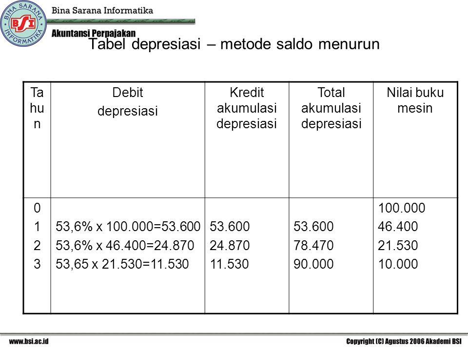 Tabel depresiasi – metode saldo menurun Ta hu n Debit depresiasi Kredit akumulasi depresiasi Total akumulasi depresiasi Nilai buku mesin 01230123 53,6% x 100.000=53.600 53,6% x 46.400=24.870 53,65 x 21.530=11.530 53.600 24.870 11.530 53.600 78.470 90.000 100.000 46.400 21.530 10.000