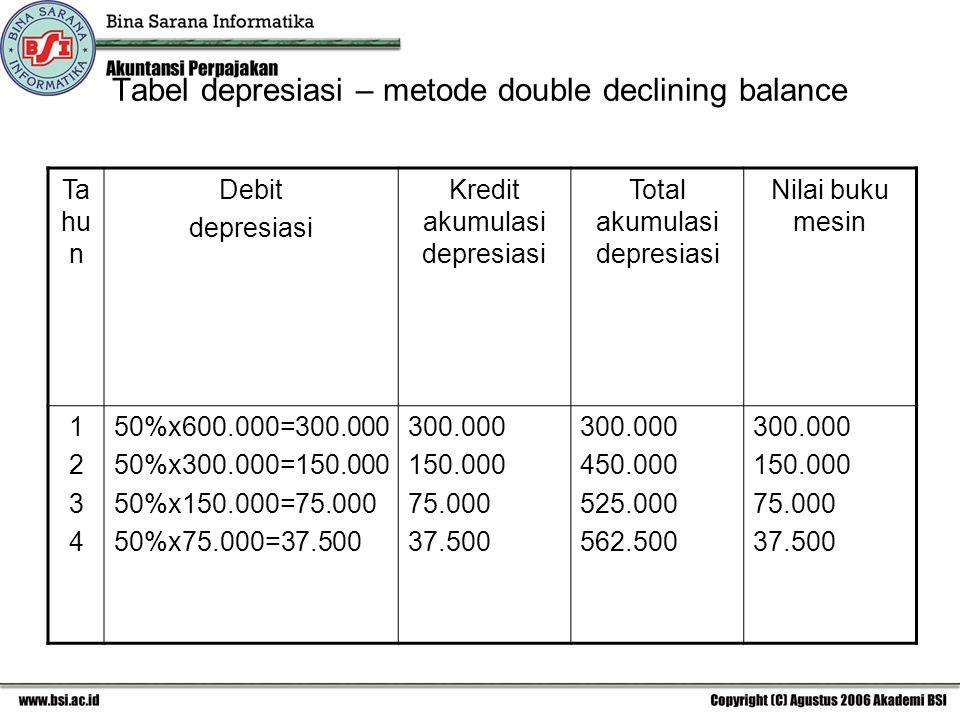 Tabel depresiasi – metode double declining balance Ta hu n Debit depresiasi Kredit akumulasi depresiasi Total akumulasi depresiasi Nilai buku mesin 12341234 50%x600.000=300.000 50%x300.000=150.000 50%x150.000=75.000 50%x75.000=37.500 300.000 150.000 75.000 37.500 300.000 450.000 525.000 562.500 300.000 150.000 75.000 37.500