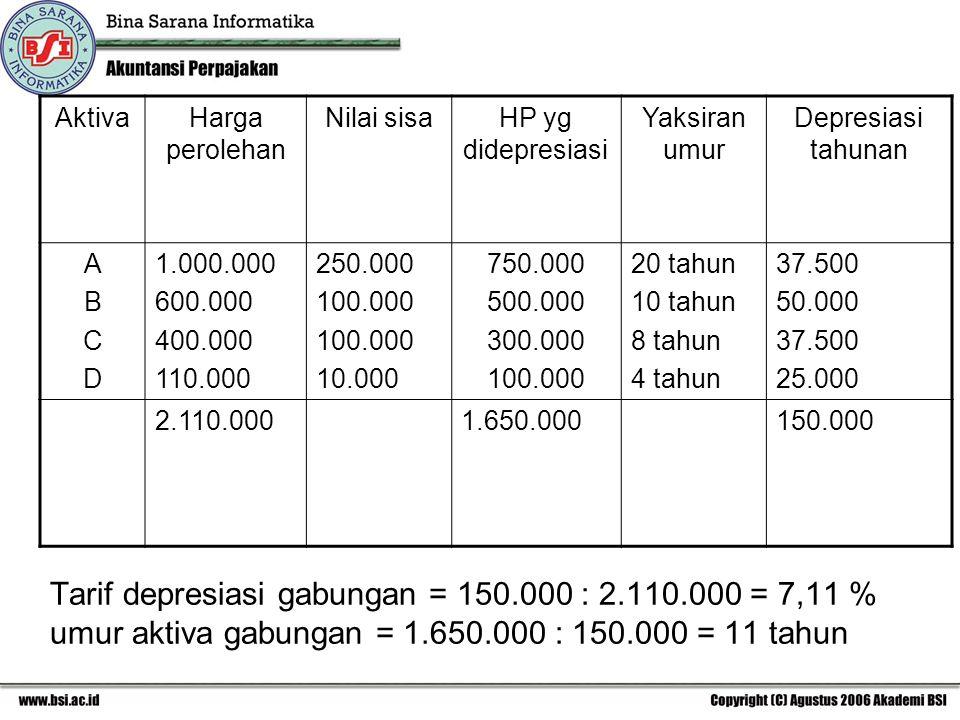 Tarif depresiasi gabungan = 150.000 : 2.110.000 = 7,11 % umur aktiva gabungan = 1.650.000 : 150.000 = 11 tahun AktivaHarga perolehan Nilai sisaHP yg didepresiasi Yaksiran umur Depresiasi tahunan ABCDABCD 1.000.000 600.000 400.000 110.000 250.000 100.000 10.000 750.000 500.000 300.000 100.000 20 tahun 10 tahun 8 tahun 4 tahun 37.500 50.000 37.500 25.000 2.110.0001.650.000150.000