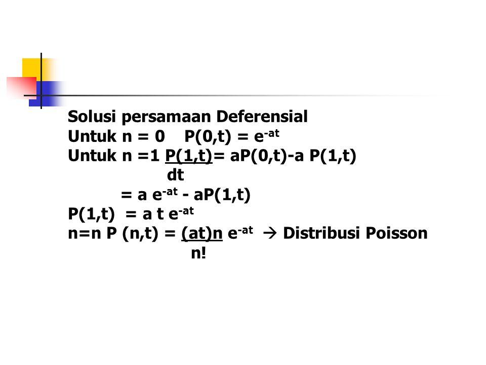 Solusi persamaan Deferensial Untuk n = 0 P(0,t) = e -at Untuk n =1 P(1,t)= aP(0,t)-a P(1,t) dt = a e -at - aP(1,t) P(1,t) = a t e -at n=n P (n,t) = (at)n e -at  Distribusi Poisson n!