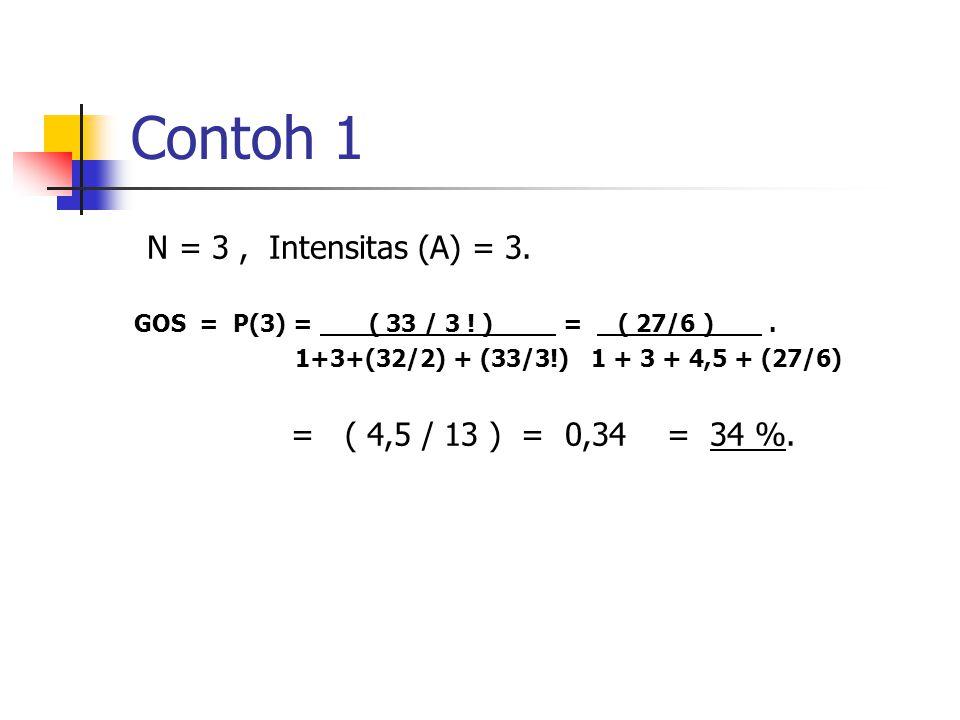Contoh 1 N = 3, Intensitas (A) = 3.GOS = P(3) = ( 33 / 3 .